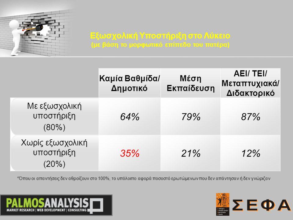 Καμία Βαθμίδα/ Δημοτικό Μέση Εκπαίδευση ΑΕΙ/ ΤΕΙ/ Μεταπτυχιακά/ Διδακτορικό Με εξωσχολική υποστήριξη (80%) 64%79%87% Χωρίς εξωσχολική υποστήριξη (20%) 35%21%12% Εξωσχολική Υποστήριξη στο Λύκειο (με βάση το μορφωτικό επίπεδο του πατέρα) *Όπου οι απαντήσεις δεν αθροίζουν στο 100%, το υπόλοιπο αφορά ποσοστό ερωτώμενων που δεν απάντησαν ή δεν γνώριζαν