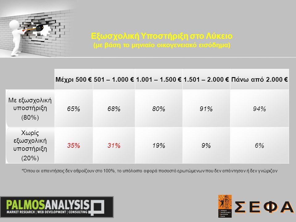 Μέχρι 500 €501 – 1.000 €1.001 – 1.500 €1.501 – 2.000 €Πάνω από 2.000 € Με εξωσχολική υποστήριξη (80%) 65%68%80%91%94% Χωρίς εξωσχολική υποστήριξη (20%) 35%31%19%9%6% Εξωσχολική Υποστήριξη στο Λύκειο (με βάση το μηνιαίο οικογενειακό εισόδημα) *Όπου οι απαντήσεις δεν αθροίζουν στο 100%, το υπόλοιπο αφορά ποσοστό ερωτώμενων που δεν απάντησαν ή δεν γνώριζαν