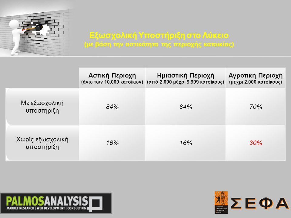 Αστική Περιοχή (άνω των 10.000 κατοίκων) Ημιαστική Περιοχή (από 2.000 μέχρι 9.999 κατοίκους) Αγροτική Περιοχή (μέχρι 2.000 κατοίκους) Με εξωσχολική υποστήριξη 84% 70% Χωρίς εξωσχολική υποστήριξη 16% 30% Εξωσχολική Υποστήριξη στο Λύκειο (με βάση την αστικότητα της περιοχής κατοικίας)