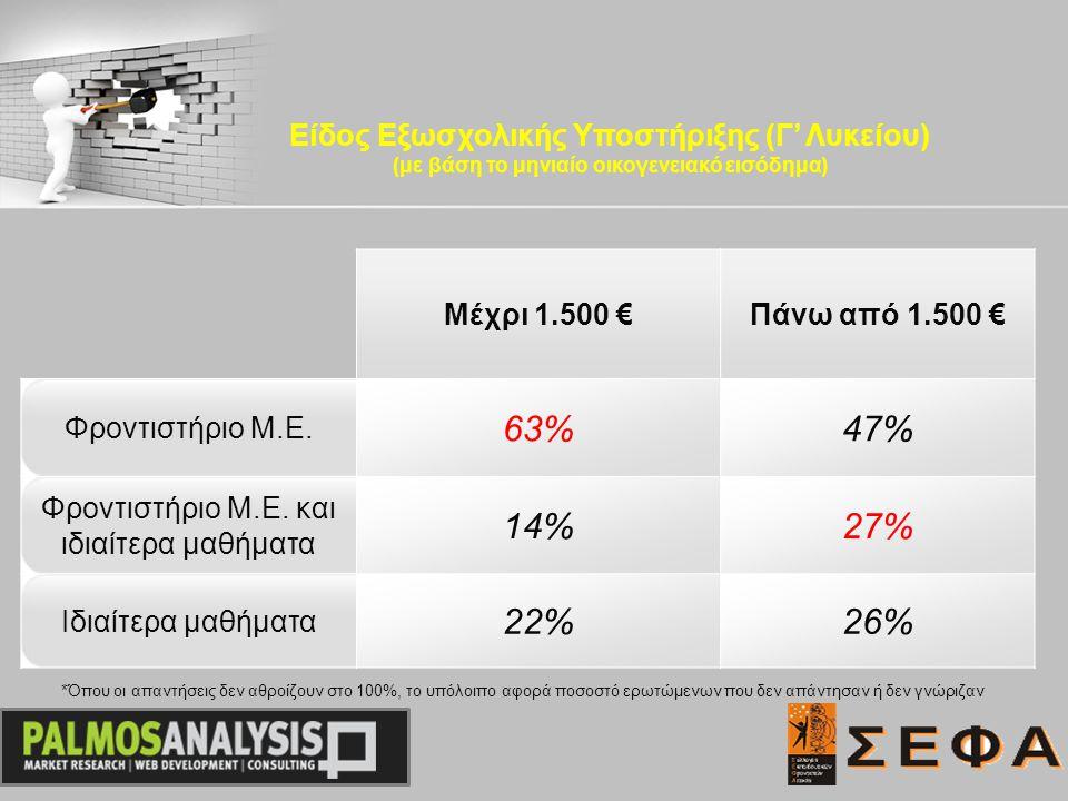 Μέχρι 1.500 €Πάνω από 1.500 € Φροντιστήριο Μ.Ε. 63%47% Φροντιστήριο Μ.Ε.