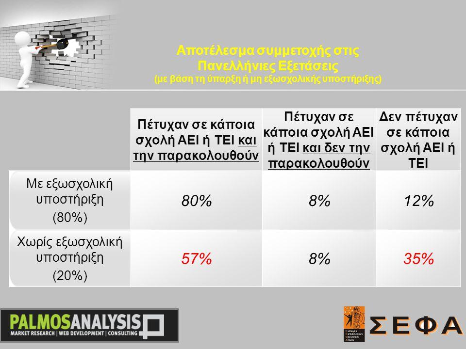 Πέτυχαν σε κάποια σχολή ΑΕΙ ή ΤΕΙ και την παρακολουθούν Πέτυχαν σε κάποια σχολή ΑΕΙ ή ΤΕΙ και δεν την παρακολουθούν Δεν πέτυχαν σε κάποια σχολή ΑΕΙ ή ΤΕΙ Με εξωσχολική υποστήριξη (80%) 80%8%8%12% Χωρίς εξωσχολική υποστήριξη (20%) 57%8%8%35% Αποτέλεσμα συμμετοχής στις Πανελλήνιες Εξετάσεις (με βάση τη ύπαρξη ή μη εξωσχολικής υποστήριξης)
