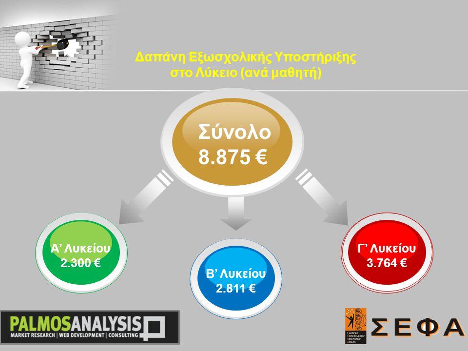 Σύνολο 8.875 € Α' Λυκείου 2.300 € Γ' Λυκείου 3.764 € Β' Λυκείου 2.811 € Δαπάνη Εξωσχολικής Υποστήριξης στο Λύκειο (ανά μαθητή)