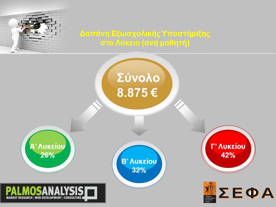 Σύνολο 8.875 € Α' Λυκείου 26% Γ' Λυκείου 42% Β' Λυκείου 32% Δαπάνη Εξωσχολικής Υποστήριξης στο Λύκειο (ανά μαθητή)