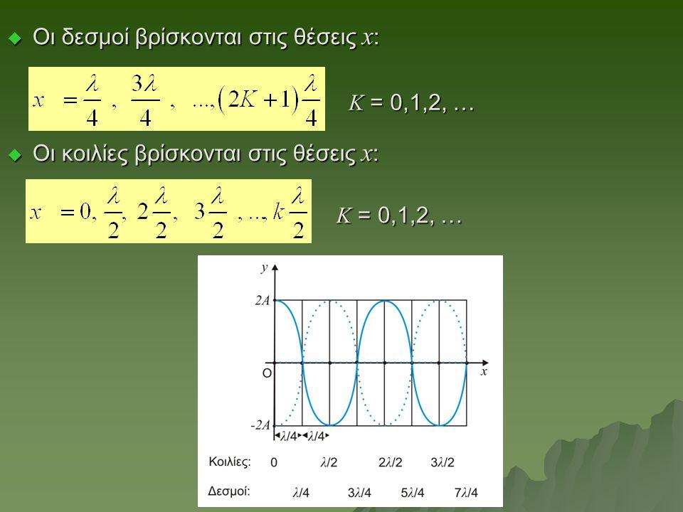 Κ = 0,1,2, …  Οι κοιλίες βρίσκονται στις θέσεις x :  Οι δεσμοί βρίσκονται στις θέσεις x : Κ = 0,1,2, …