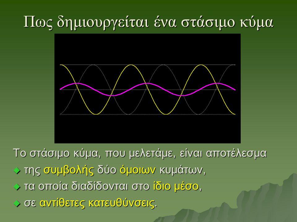 Πως δημιουργείται ένα στάσιμο κύμα Το στάσιμο κύμα, που μελετάμε, είναι αποτέλεσμα  της συμβολής δύο όμοιων κυμάτων,  τα οποία διαδίδονται στο ίδιο μέσο,  σε αντίθετες κατευθύνσεις.