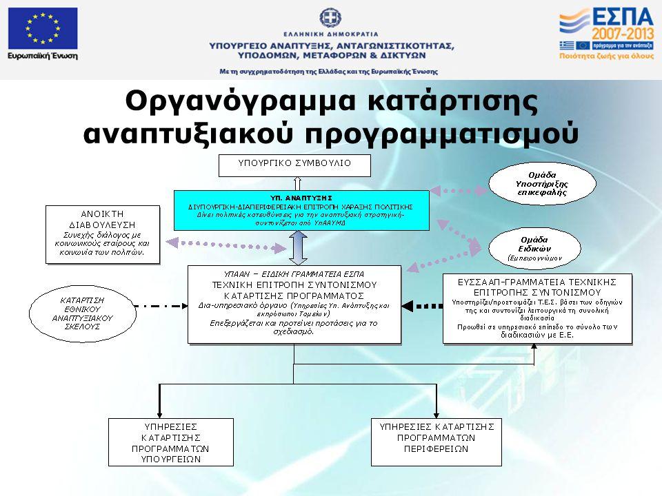 Οργανόγραμμα κατάρτισης αναπτυξιακού προγραμματισμού