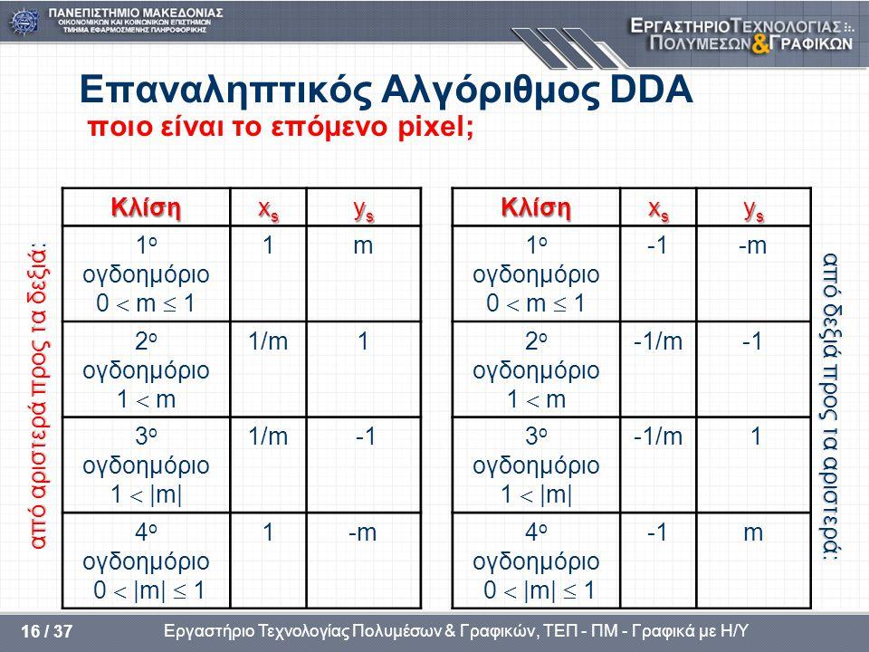 Εργαστήριο Τεχνολογίας Πολυμέσων & Γραφικών, ΤΕΠ - ΠΜ - Γραφικά με Η/Υ 16 / 37 Επαναληπτικός Αλγόριθμος DDA ποιο είναι το επόμενο pixel; από αριστερά προς τα δεξιά: Κλίση xsxsxsxs ysysysys 1 ο ογδοημόριο 0  m  1 1m 2 ο ογδοημόριο 1  m 1/m1 3 ο ογδοημόριο 1  |m| 1/m -1 4 ο ογδοημόριο 0  |m|  1 1-m από δεξιά προς τα αριστερά: Κλίση xsxsxsxs ysysysys 1 ο ογδοημόριο 0  m  1 -m-m 2 ο ογδοημόριο 1  m -1/m 3 ο ογδοημόριο 1  |m| -1/m 1 4 ο ογδοημόριο 0  |m|  1 m