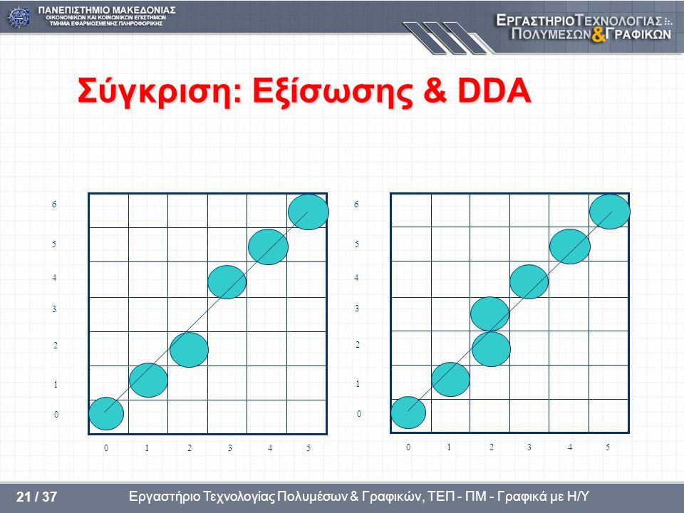 Εργαστήριο Τεχνολογίας Πολυμέσων & Γραφικών, ΤΕΠ - ΠΜ - Γραφικά με Η/Υ 21 / 37 Σύγκριση: Εξίσωσης & DDA 5 4 3 2 1 0 6 0 1 2 3 4 5 5 4 3 2 1 0 6