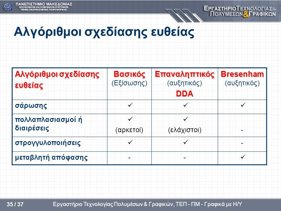 Εργαστήριο Τεχνολογίας Πολυμέσων & Γραφικών, ΤΕΠ - ΠΜ - Γραφικά με Η/Υ 35 / 37 Αλγόριθμοι σχεδίασης ευθείας Αλγόριθμοι σχεδίασης ευθείας Βασικός Βασικός (Εξίσωσης) Επαναληπτικός Επαναληπτικός (αυξητικός)DDA Bresenham Bresenham (αυξητικός) σάρωσης  πολλαπλασιασμοί ή διαιρέσεις  (αρκετοί)  (ελάχιστοι)- στρογγυλοποιήσεις  - μεταβλητή απόφασης-- 