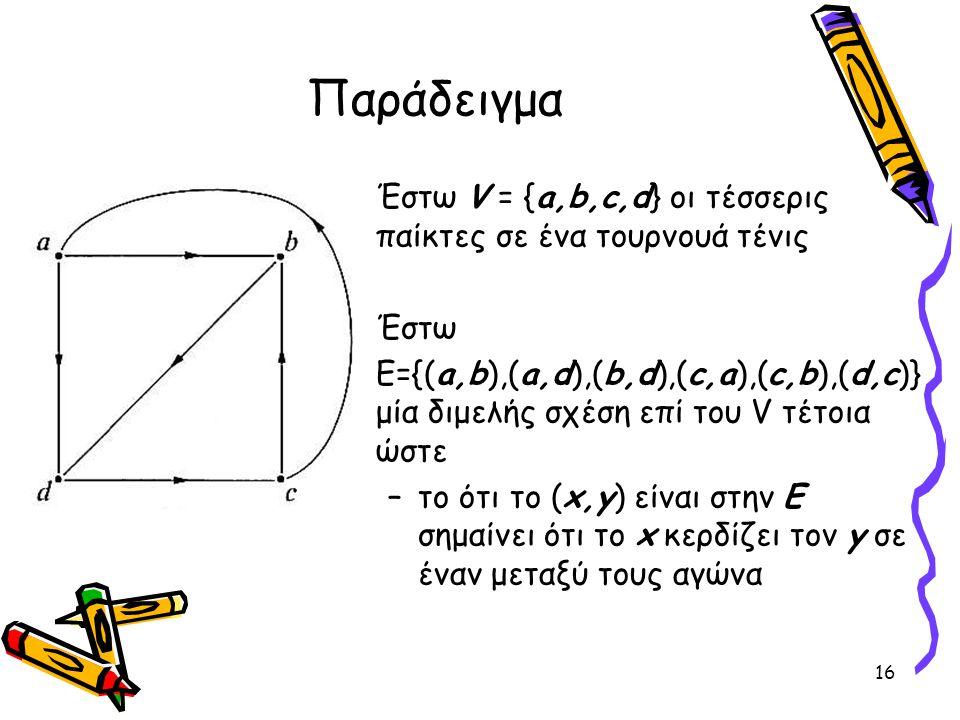 Παράδειγμα •Έστω V = {a,b,c,d} οι τέσσερις παίκτες σε ένα τουρνουά τένις •Έστω Ε={(a,b),(a,d),(b,d),(c,a),(c,b),(d,c)} μία διμελής σχέση επί του V τέτοια ώστε –το ότι το (x,y) είναι στην Ε σημαίνει ότι το x κερδίζει τον y σε έναν μεταξύ τους αγώνα 16