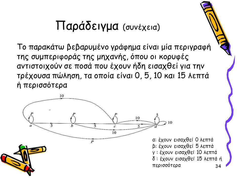 Παράδειγμα (συνέχεια) Το παρακάτω βεβαρυμένο γράφημα είναι μία περιγραφή της συμπεριφοράς της μηχανής, όπου οι κορυφές αντιστοιχούν σε ποσά που έχουν ήδη εισαχθεί για την τρέχουσα πώληση, τα οποία είναι 0, 5, 10 και 15 λεπτά ή περισσότερα 34 α: έχουν εισαχθεί 0 λεπτά β: έχουν εισαχθεί 5 λεπτά γ : έχουν εισαχθεί 10 λεπτά δ : έχουν εισαχθεί 15 λεπτά ή περισσότερα