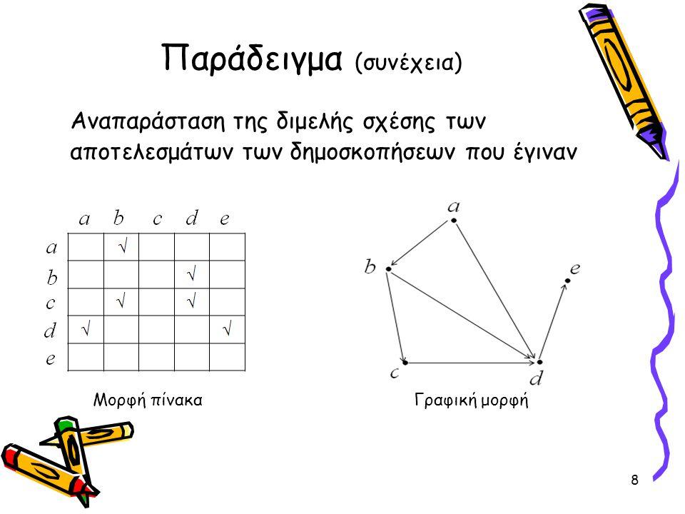 Παράδειγμα (συνέχεια) Παρατηρούμε από τα διατεταγμένα ζεύγη (a,b), (b,d), (d,e) στην R, ότι ο υποψήφιος α είναι πιο δημοφιλής από τον υποψήφιο e •Για την γραφική αναπαράσταση της R θα πρέπει να υπάρχει «μία ακολουθία από βέλη» που να οδηγεί από το σημείο που αντιστοιχεί στον περισσότερο δημοφιλή υποψήφιο σε αυτό που αντιστοιχεί στον λιγότερο δημοφιλή 9