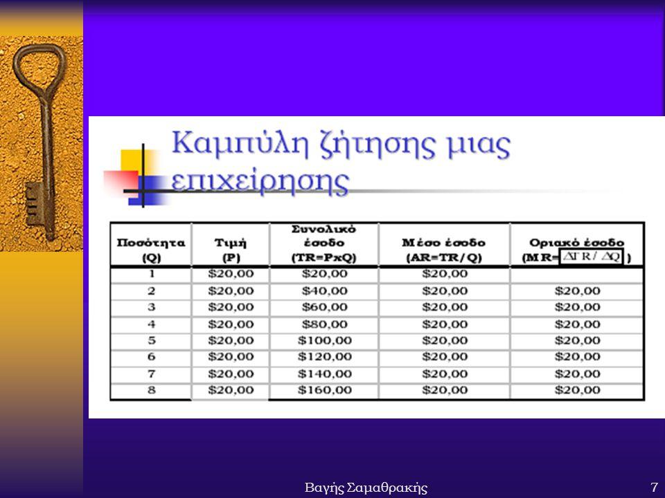 Βαγής Σαμαθρακής28 ΠΕΡΙΛΗΨΗ  Βραχυχρόνια, η επιχείρηση επιλέγει να μην παράγει όταν η τιμή είναι μικρότερη του μέσου μεταβλητού κόστους  Μακροχρόνια, η επιχείρηση επιλέγει να βγει εκτός αγοράς, όταν η τιμή είναι μικρότερη του μέσου συνολικού κόστους  Μακροχρόνια, με ελεύθερη είσοδο και έξοδο, το κέρδος είναι μηδενικό και όλες οι επιχειρήσεις παράγουν στην αποτελεσματική τους κλίμακα