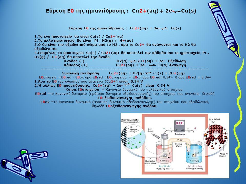 Εύρεση Ε0 της ημιαντίδρασης : Cu2+(aq) + 2e- Cu(s) 1.Το ένα ημιστοιχείο θα είναι Cu(s) / Cu2+(aq) 2.Το άλλο ημιστοιχείο θα είναι Pt, H2(g) / H+(aq) 3.O Cu είναι πιο οξειδωτικό σώμα από το Η2, άρα τα Cu2+ θα ανάγονται και το Η2 θα οξειδώνεται.