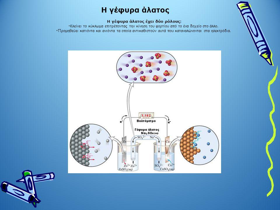 Γαλβανικό στοιχείο Daniell AnodeCathode Oxidation occursReduction occurs Electrons producedElectrons are consumed Anions migrate towardCations migrate toward Has negative signHas positive sign