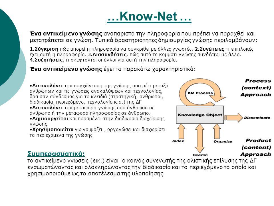 …Know-Net … Ένα αντικείμενο γνώσης αναπαριστά την πληροφορία που πρέπει να παραχθεί και μετατρέπεται σε γνώση. Τυπικά δραστηριότητες δημιουργίας γνώση