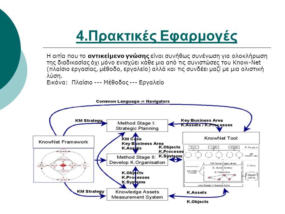 4.Πρακτικές Εφαρμογές Η αιτία που το αντικείμενο γνώσης είναι συνήθως συνένωση για ολοκλήρωση της διαδικασίας όχι μόνο ενισχύει κάθε μια από τις συνιστώσες του Know-Net (πλαίσιο εργασίας, μέθοδο, εργαλείο) αλλά και τις συνδέει μαζί με μια ολιστική λύση.