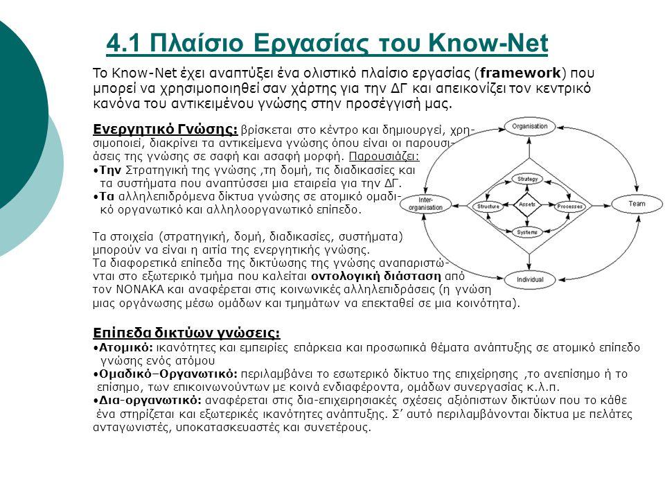 4.1 Πλαίσιο Εργασίας του Know-Net To Know-Net έχει αναπτύξει ένα ολιστικό πλαίσιο εργασίας (framework) που μπορεί να χρησιμοποιηθεί σαν χάρτης για την ΔΓ και απεικονίζει τον κεντρικό κανόνα του αντικειμένου γνώσης στην προσέγγισή μας.