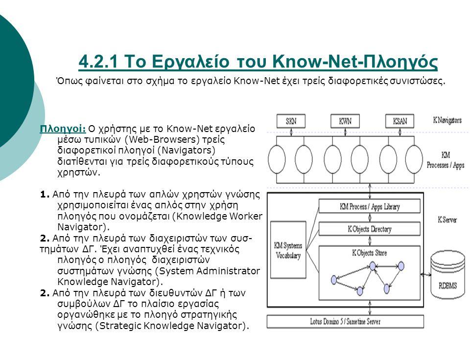 4.2.1 Το Εργαλείο του Know-Net-Πλοηγός Όπως φαίνεται στο σχήμα το εργαλείο Know-Net έχει τρείς διαφορετικές συνιστώσες. Πλοηγοί: Ο χρήστης με το Know-