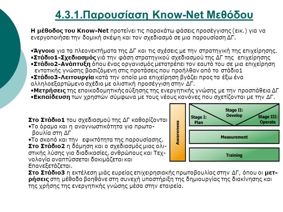 4.3.1.Παρουσίαση Know-Net Μεθόδου Η μέθοδος του Know-Net προτείνει τις παρακάτω φάσεις προσέγγισης (εικ.) για να ενεργοποιήσει την δομική σκέψη και τον σχεδιασμό σε μια παρουσίαση ΔΓ.