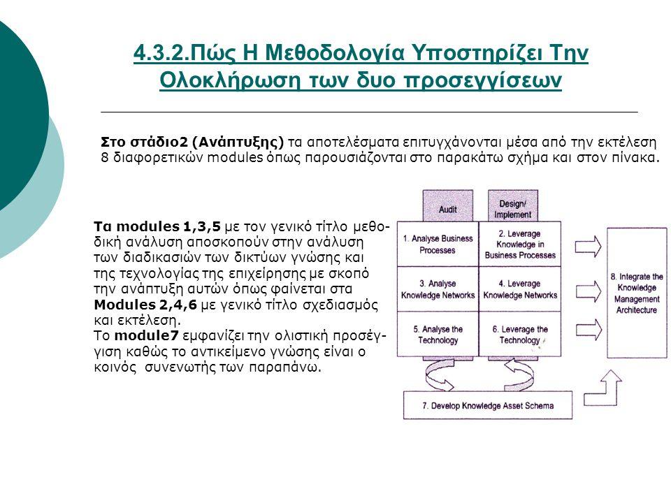 4.3.2.Πώς Η Μεθοδολογία Υποστηρίζει Την Ολοκλήρωση των δυο προσεγγίσεων Στο στάδιο2 (Ανάπτυξης) τα αποτελέσματα επιτυγχάνονται μέσα από την εκτέλεση 8 διαφορετικών modules όπως παρουσιάζονται στο παρακάτω σχήμα και στον πίνακα.