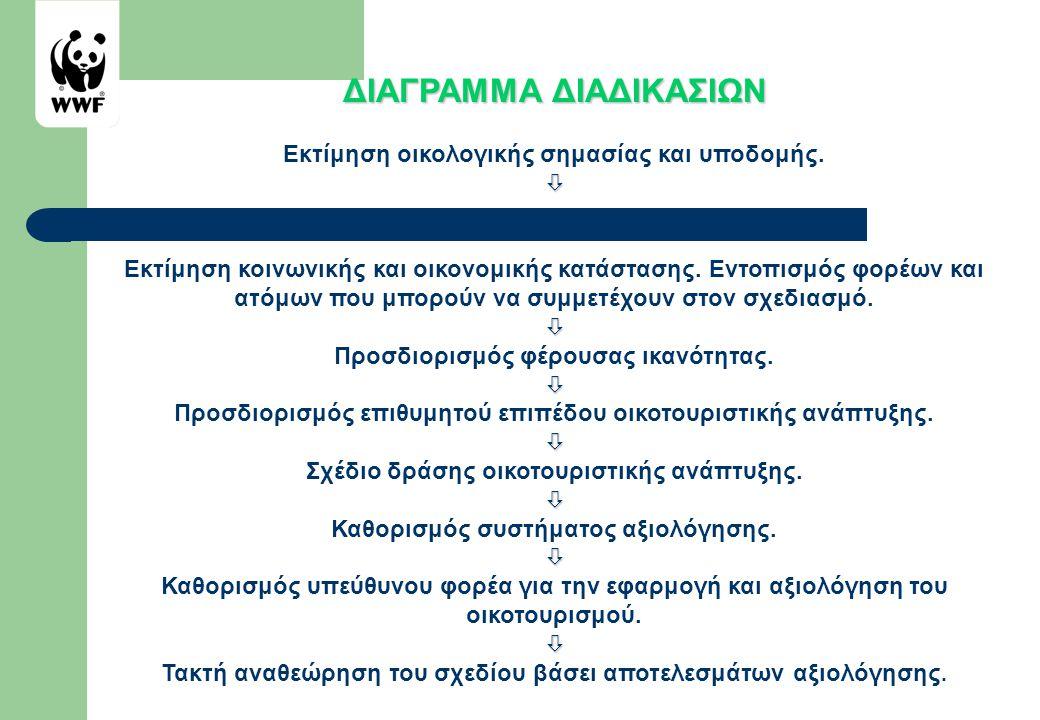 Που βρισκόμαστε σήμερα; • Αυξητική τάση στην προσφορά και ζήτηση για οικοτουριστικές δραστηριότητες στην Ελλάδα.