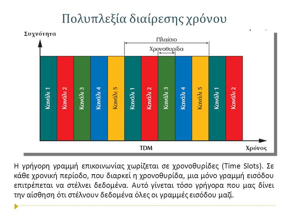 Πολυπλεξία διαίρεσης χρόνου Η γρήγορη γραμμή επικοινωνίας χωρίζεται σε χρονοθυρίδες (Time Slots). Σε κάθε χρονική περίοδο, που διαρκεί η χρονοθυρίδα,