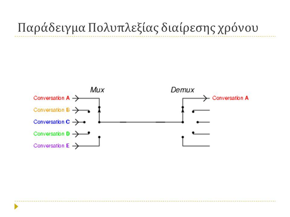 Παράδειγμα Πολυπλεξίας διαίρεσης χρόνου