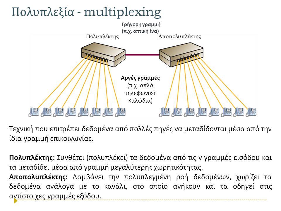 Πολυπλεξία - multiplexing Τεχνική που επιτρέπει δεδομένα από πολλές πηγές να μεταδίδονται μέσα από την ίδια γραμμή επικοινωνίας. Πολυπλέκτης: Συνθέτει