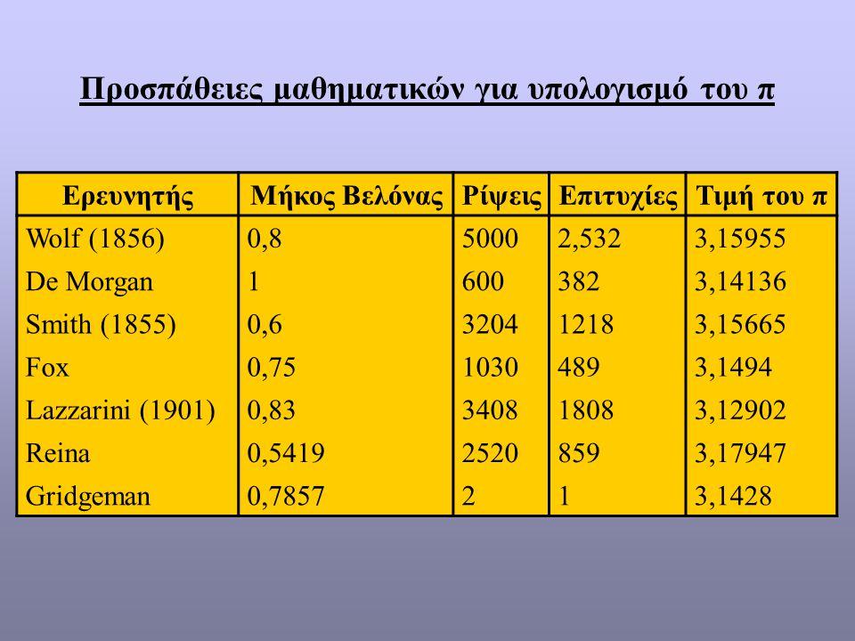 Προσπάθειες μαθηματικών για υπολογισμό του π ΕρευνητήςΜήκος ΒελόναςΡίψειςΕπιτυχίεςΤιμή του π Wolf (1856)0,850002,5323,15955 De Morgan16003823,14136 Smith (1855)0,6320412183,15665 Fox0,7510304893,1494 Lazzarini (1901)0,83340818083,12902 Reina0,541925208593,17947 Gridgeman0,7857213,1428