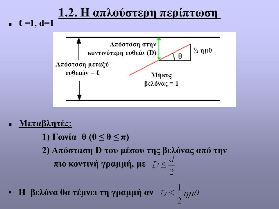  ℓ =1, d=1  Μεταβλητές: 1) Γωνία θ (0 ≤ θ ≤ π) 2) Απόσταση D του μέσου της βελόνας από την πιο κοντινή γραμμή, με ▪ Η βελόνα θα τέμνει τη γραμμή αν