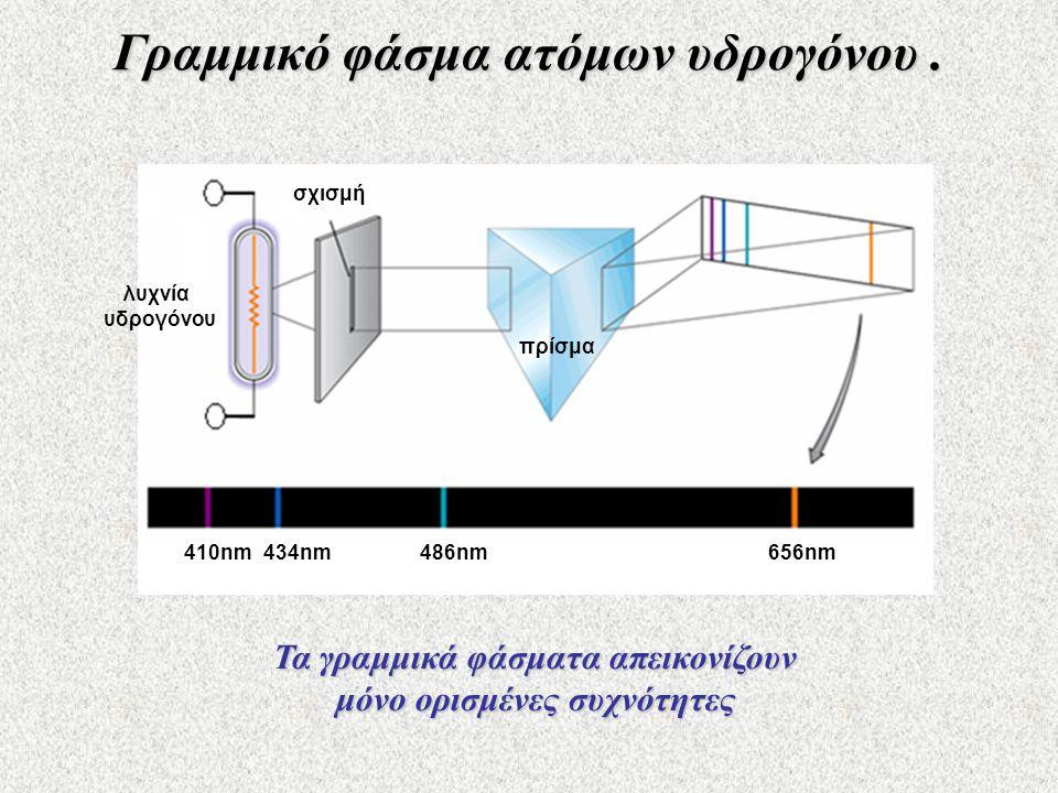 Γραμμικό φάσμα ατόμων υδρογόνου.
