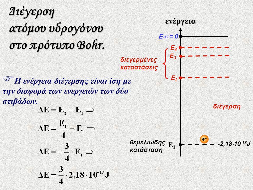 θεμελιώδης κατάσταση E  = 0 E4E4 E2E2 E3E3 E1E1ενέργεια Διέγερση ατόμου υδρογόνου στο πρότυπο Βohr.