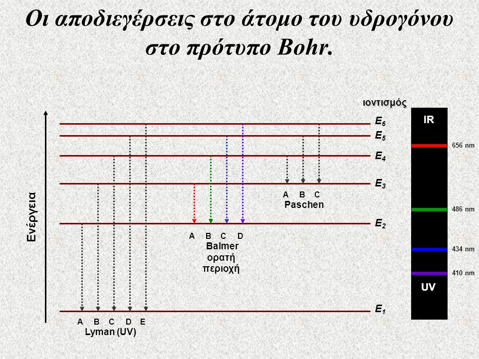 E1E1 E2E2 E3E3 E4E4 E5E5 E6E6 Ενέργεια A B C D E Lyman (UV) UV 656 nm 486 nm 434 nm 410 nm ιοντισμός Οι αποδιεγέρσεις στο άτομο του υδρογόνου στο πρότυπο Bohr.