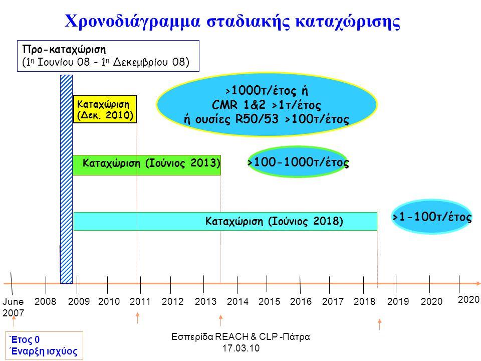 Εσπερίδα REACH & CLP -Πάτρα 17.03.10 June 2007 2008200920102011201220132014201520162017201820192020 Έτος 0 Έναρξη ισχύος Προ-καταχώριση (1 η Ιουνίου 0