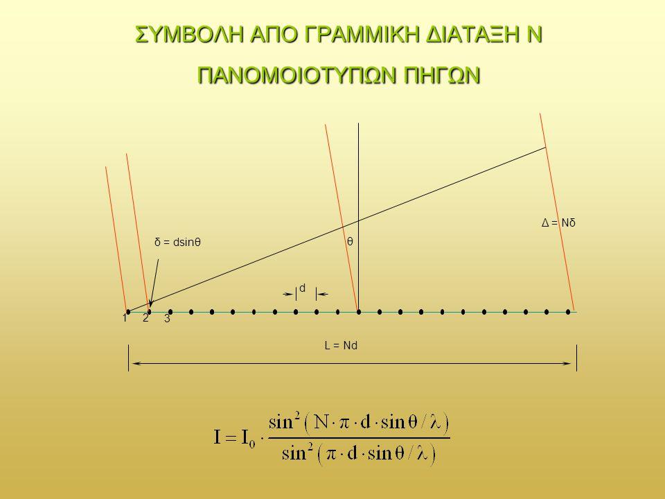 Για Ν = 5 πηγές και Ι 0 = 1 Για Ν = 5 πηγές και Ι 0 = 1, η γραφική παράσταση της σε καρτεσιανές συντεταγμένες: Η σύμπτωση των μηδενικών για αριθμητή και παρονομαστή καθορίζει τα κύρια μέγιστα.