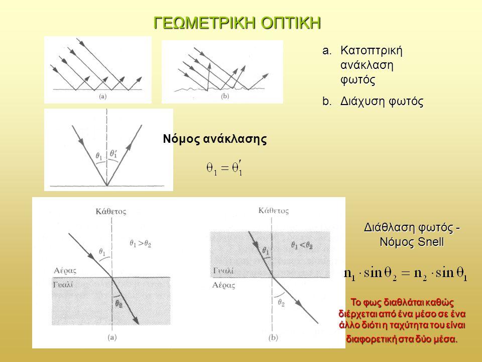 (a) (a) Επίπεδο κύμα στο κενό Η ευθεία γραμμή ΑΑ συμβολίζει το επίπεδο που είναι ένα κυματικό μέτωπο την στιγμή t = 0.