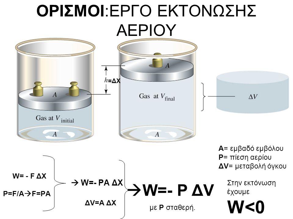 ΟΡΙΣΜΟΙ:ΕΡΓΟ ΕΚΤΟΝΩΣΗΣ ΑΕΡΙΟΥ W= - F ΔX  W=- PΑ ΔX  W=- P ΔV P=F/Α  F=PΑ ΔV=Α ΔX Α= εμβαδό εμβόλου Ρ= πίεση αερίου ΔV= μεταβολή όγκου με Ρ σταθερή.