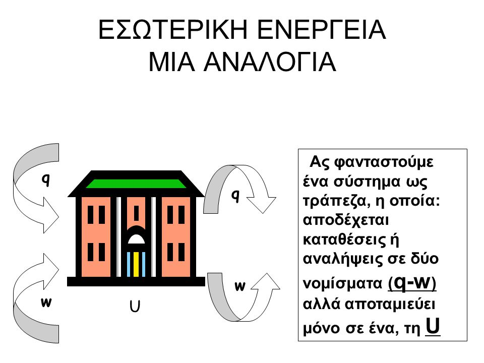 q w q w U Ας φανταστούμε ένα σύστημα ως τράπεζα, η οποία: αποδέχεται καταθέσεις ή αναλήψεις σε δύο νομίσματα ( q-w ) αλλά αποταμιεύει μόνο σε ένα, τη U EΣΩΤΕΡΙΚΗ ΕΝΕΡΓΕΙΑ ΜΙΑ ΑΝΑΛΟΓΙΑ