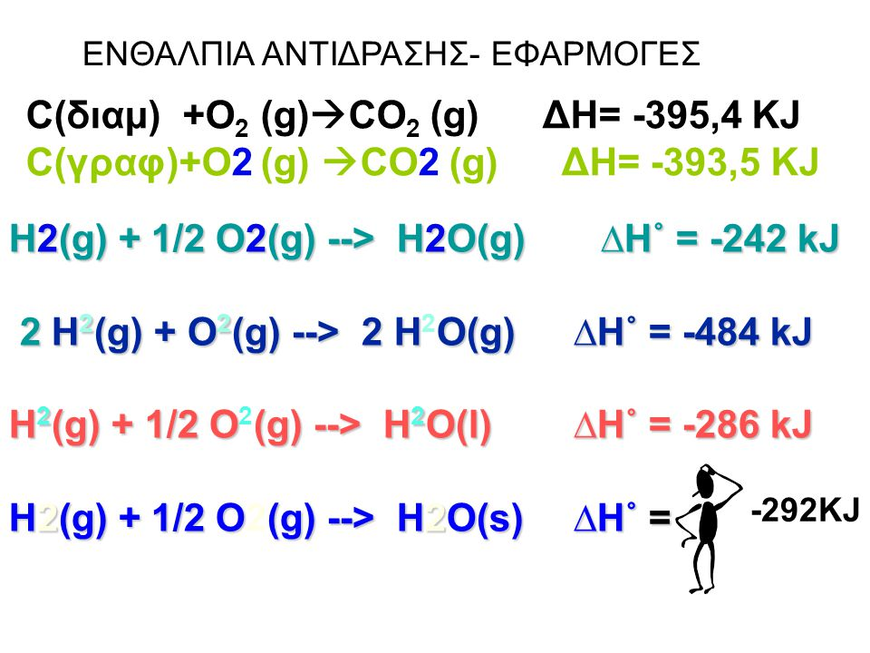 H2(g) + 1/2 O2(g) --> H2O(g) ∆H˚ = -242 kJ 2 H 2 (g) + O 2 (g) --> 2 HO(g) ∆H˚ = -484 kJ 2 H 2 (g) + O 2 (g) --> 2 H 2 O(g) ∆H˚ = -484 kJ H 2 (g) + 1/2 O(g) --> H 2 O(l) ∆H˚ = -286 kJ H 2 (g) + 1/2 O 2 (g) --> H 2 O(l) ∆H˚ = -286 kJ H2(g) + 1/2 O(g) --> H2O(s) ∆H˚ = H2(g) + 1/2 O2(g) --> H2O(s) ∆H˚ = ENΘΑΛΠΙΑ ΑΝΤΙΔΡΑΣΗΣ- ΕΦΑΡΜΟΓΕΣ C(διαμ) +O 2 (g)  CO 2 (g) ΔΗ= -395,4 KJ C(γραφ)+O2 (g)  CO2 (g) ΔΗ= -393,5 KJ -292KJ
