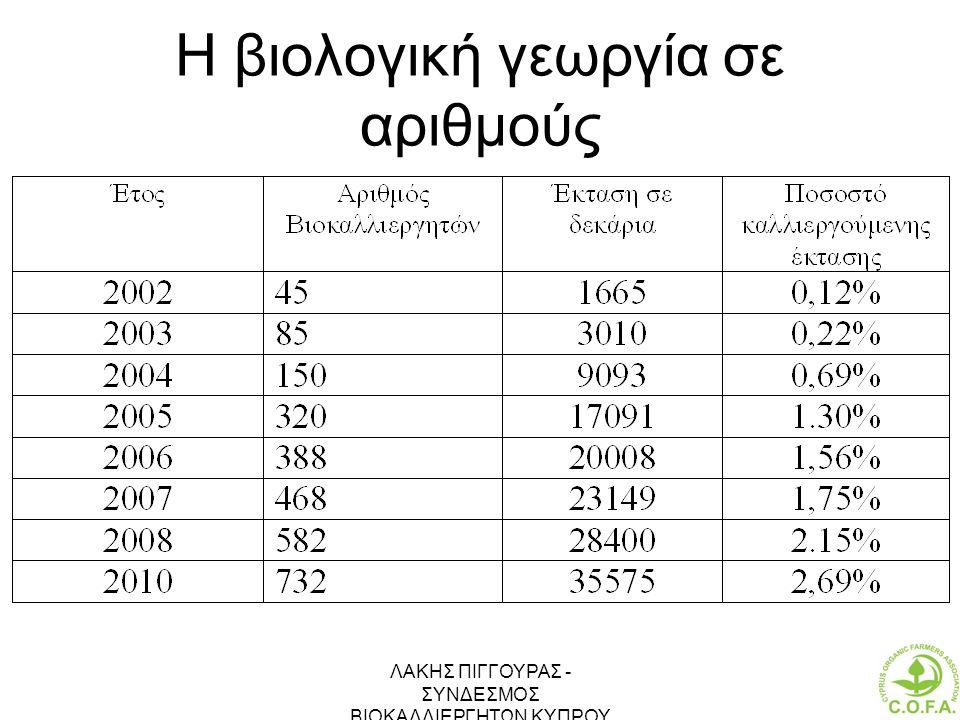 ΛΑΚΗΣ ΠΙΓΓΟΥΡΑΣ - ΣΥΝΔΕΣΜΟΣ ΒΙΟΚΑΛΛΙΕΡΓΗΤΩΝ ΚΥΠΡΟΥ 17 Η βιολογική γεωργία σε αριθμούς
