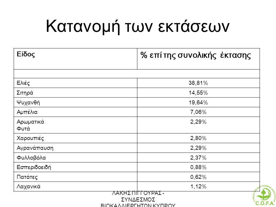 ΛΑΚΗΣ ΠΙΓΓΟΥΡΑΣ - ΣΥΝΔΕΣΜΟΣ ΒΙΟΚΑΛΛΙΕΡΓΗΤΩΝ ΚΥΠΡΟΥ 18 Κατανομή των εκτάσεων Είδος % επί της συνολικής έκτασης Ελιές38,81% Σιτηρά14,55% Ψυχανθή19,64% Α