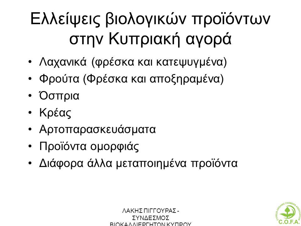 ΛΑΚΗΣ ΠΙΓΓΟΥΡΑΣ - ΣΥΝΔΕΣΜΟΣ ΒΙΟΚΑΛΛΙΕΡΓΗΤΩΝ ΚΥΠΡΟΥ 21 Ελλείψεις βιολογικών προϊόντων στην Κυπριακή αγορά •Λαχανικά (φρέσκα και κατεψυγμένα) •Φρούτα (Φ