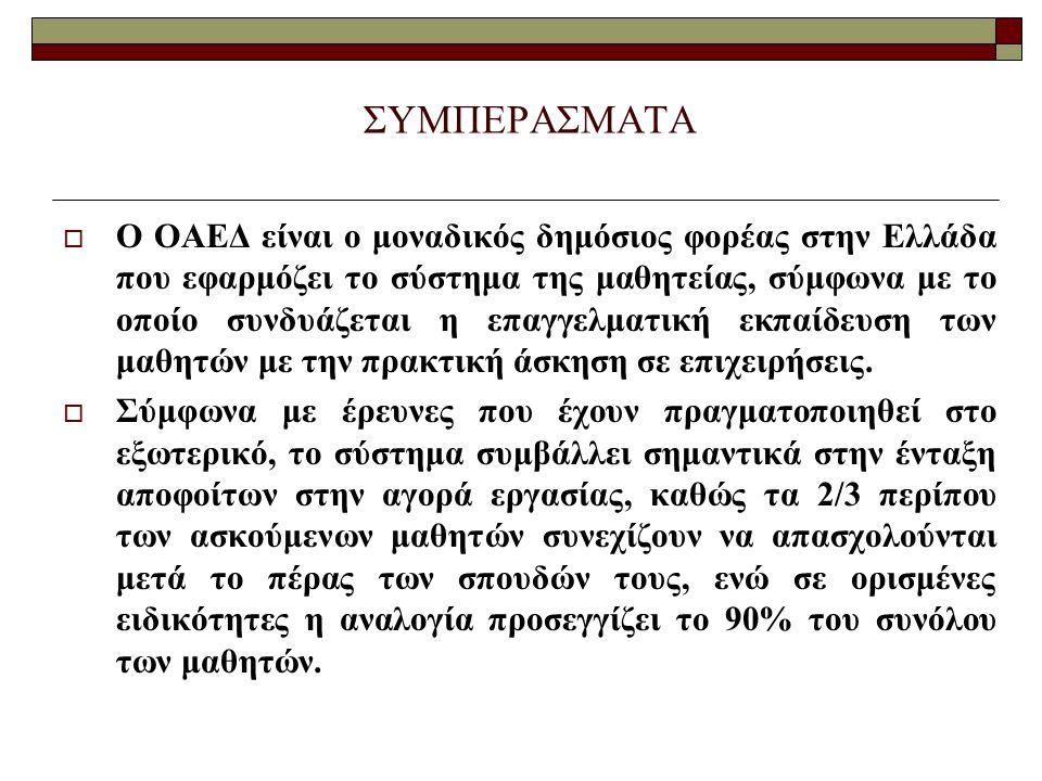 ΣΥΜΠΕΡΑΣΜΑΤΑ  Ο ΟΑΕΔ είναι ο μοναδικός δημόσιος φορέας στην Ελλάδα που εφαρμόζει το σύστημα της μαθητείας, σύμφωνα με το οποίο συνδυάζεται η επαγγελμ