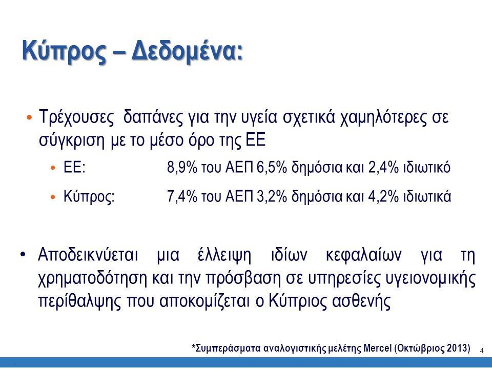 Κύπρος – Δεδομένα:. • Τρέχουσες δαπάνες για την υγεία σχετικά χαμηλότερες σε σύγκριση με το μέσο όρο της ΕΕ • ΕΕ: 8,9% του ΑΕΠ 6,5% δημόσια και 2,4% ι