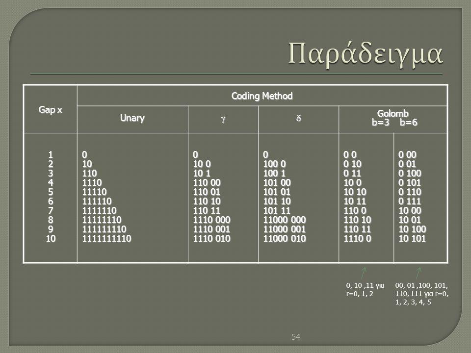 Gap x Coding Method UnaryGolomb b=3 b=6 b=3 b=6 1234567891001011011101111011111011111101111111011111111011111111100 10 0 10 1 110 00 110 01 110 10 1