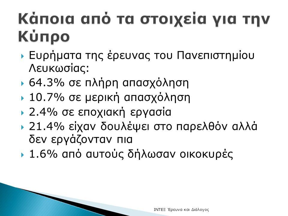  Ευρήματα της έρευνας του Πανεπιστημίου Λευκωσίας:  64.3% σε πλήρη απασχόληση  10.7% σε μερική απασχόληση  2.4% σε εποχιακή εργασία  21.4% είχαν δουλέψει στο παρελθόν αλλά δεν εργάζονταν πια  1.6% από αυτούς δήλωσαν οικοκυρές ΙΝΤΕΞ Έρευνα και Διάλογος