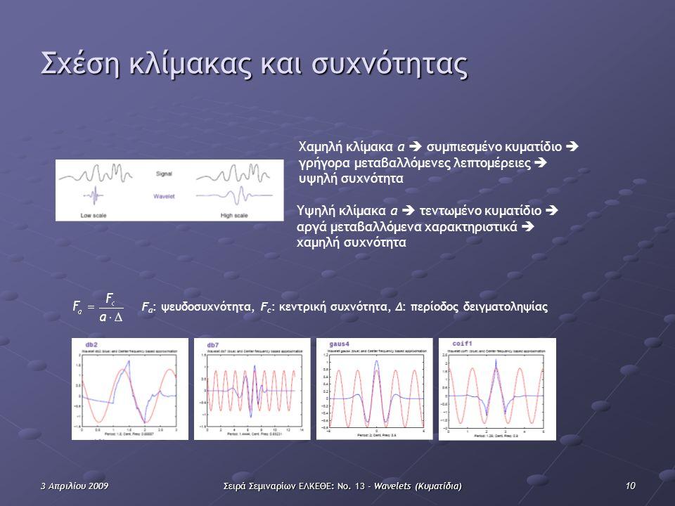 103 Απριλίου 2009Σειρά Σεμιναρίων ΕΛΚΕΘΕ: Νο. 13 - Wavelets (Κυματίδια) Σχέση κλίμακας και συχνότητας Χαμηλή κλίμακα α  συμπιεσμένο κυματίδιο  γρήγο
