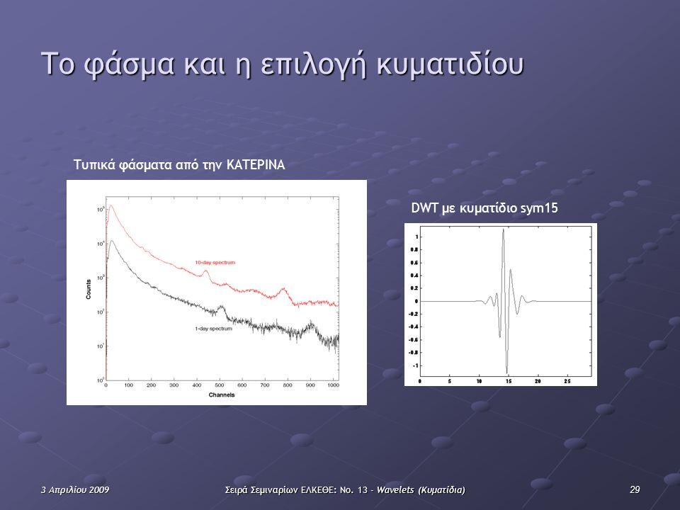 293 Απριλίου 2009Σειρά Σεμιναρίων ΕΛΚΕΘΕ: Νο. 13 - Wavelets (Κυματίδια) Τo φάσμα και η επιλογή κυματιδίου DWT με κυματίδιο sym15 Τυπικά φάσματα από τη