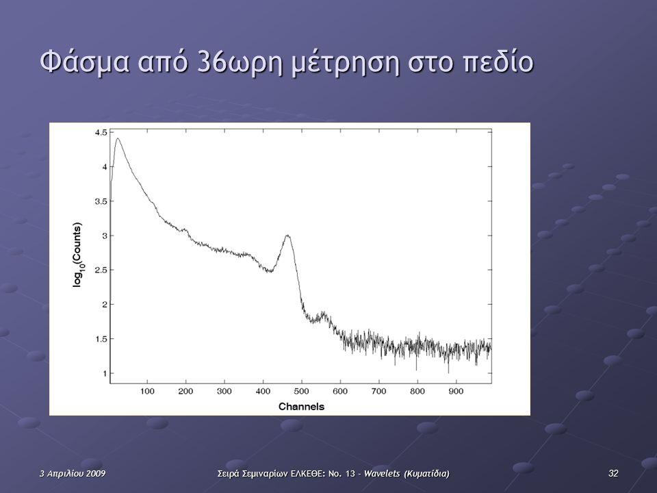 323 Απριλίου 2009Σειρά Σεμιναρίων ΕΛΚΕΘΕ: Νο. 13 - Wavelets (Κυματίδια) Φάσμα από 36ωρη μέτρηση στο πεδίο